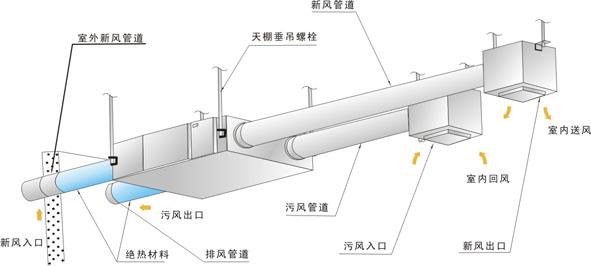 小型吊顶式高效系列新风换气机